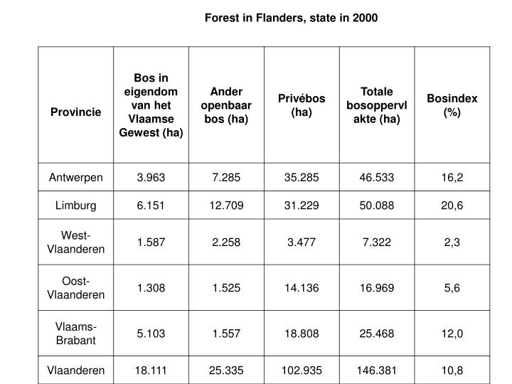 Forest in Flanders, state in 2000