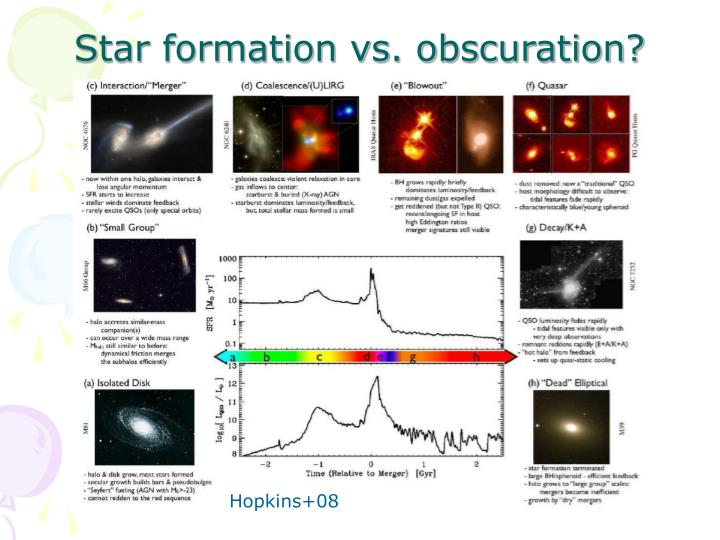 Star formation vs. obscuration?