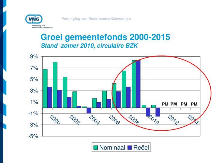 Groei gemeentefonds 2000-2015