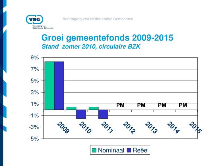 Groei gemeentefonds 2009-2015