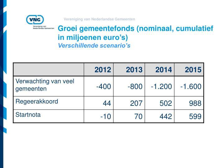 Groei gemeentefonds (nominaal, cumulatief in miljoenen euro's)