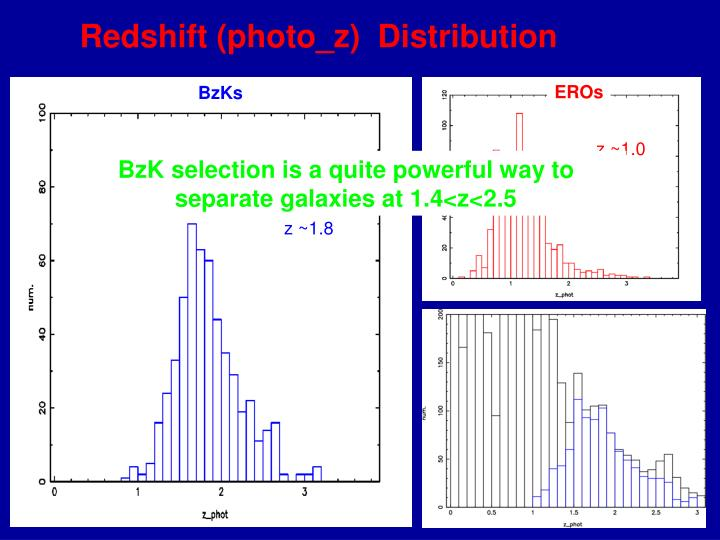 Redshift (photo_z)  Distribution