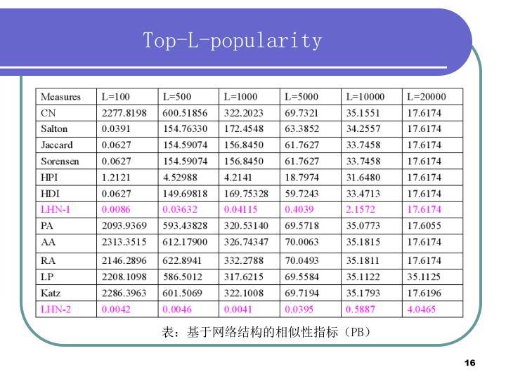 Top-L-popularity