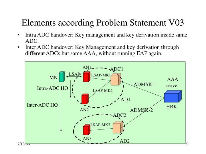 Elements according Problem Statement V03