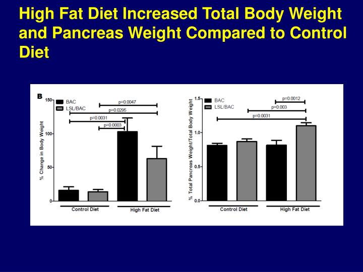 High Fat Diet Increased Total Body Weight and Pancreas Weight Compared to Control Diet
