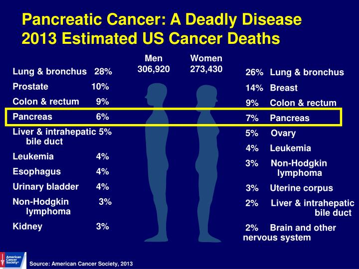 Pancreatic cancer a deadly disease 2013 estimated us cancer deaths