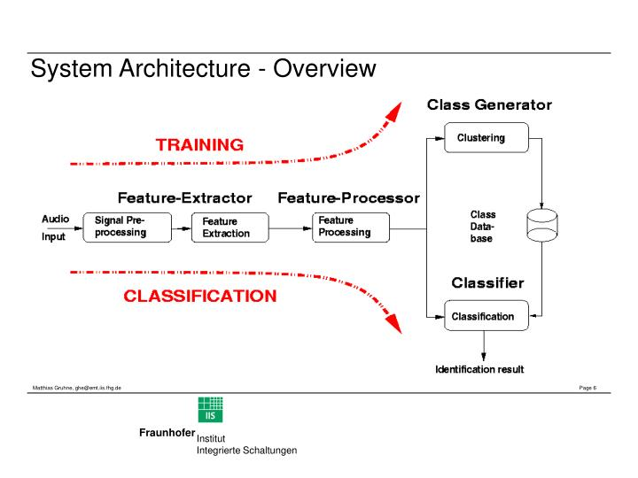 System Architecture - Overview