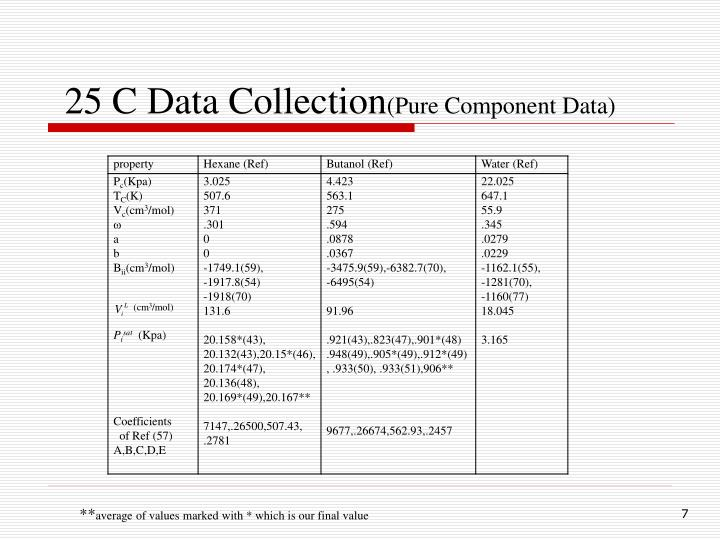 25 C Data Collection
