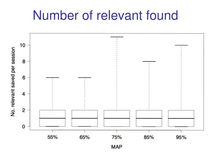 Number of relevant found