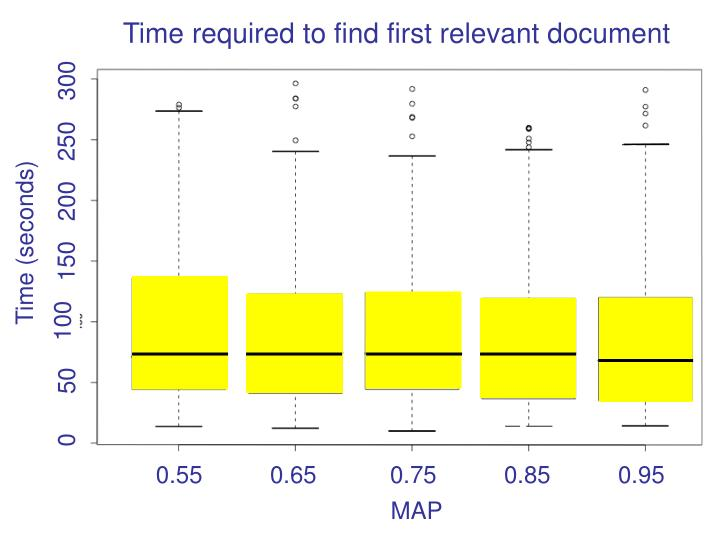 Time required to find first relevant document