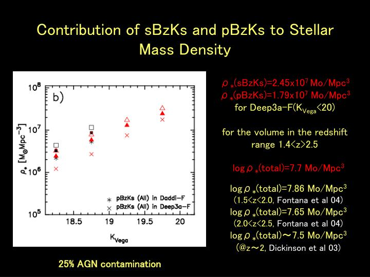 Contribution of sBzKs and pBzKs to Stellar Mass Density