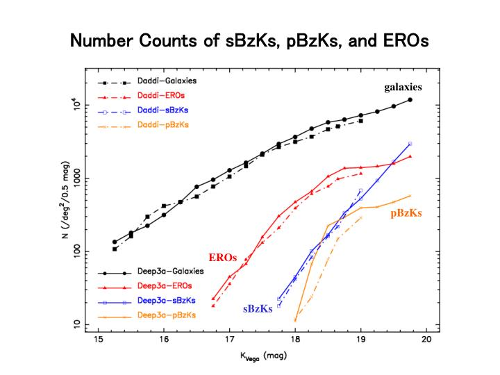Number Counts of sBzKs, pBzKs, and EROs