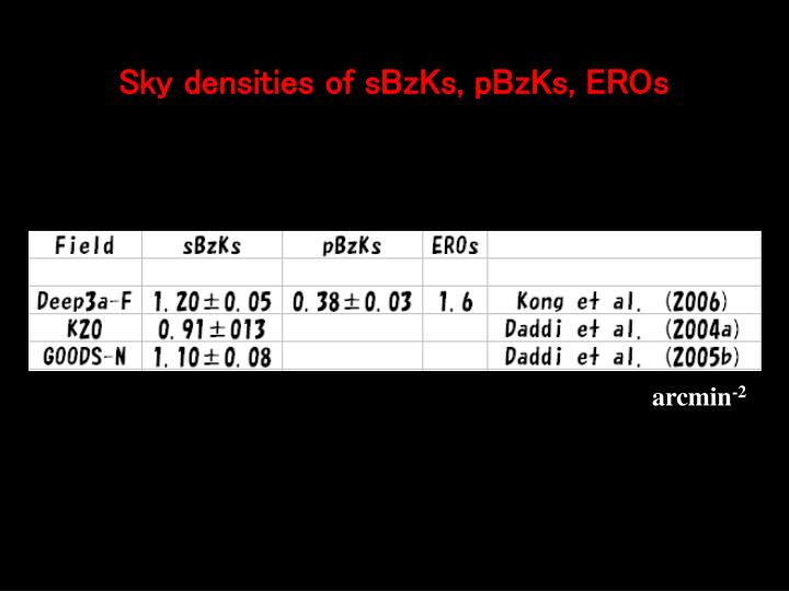 Sky densities of sBzKs, pBzKs, EROs
