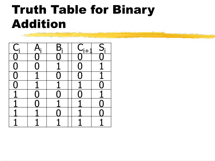 Truth Table for Binary Addition