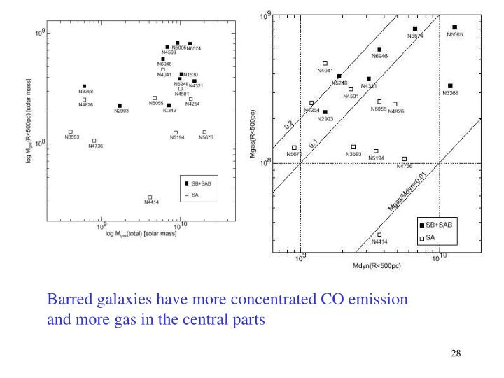 Barred galaxies have more concentrated CO emission