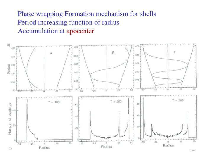 Phase wrapping Formation mechanism for shells