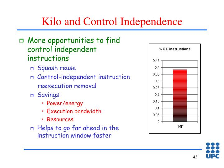 Kilo and Control Independence