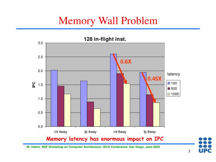 Memory Wall Problem