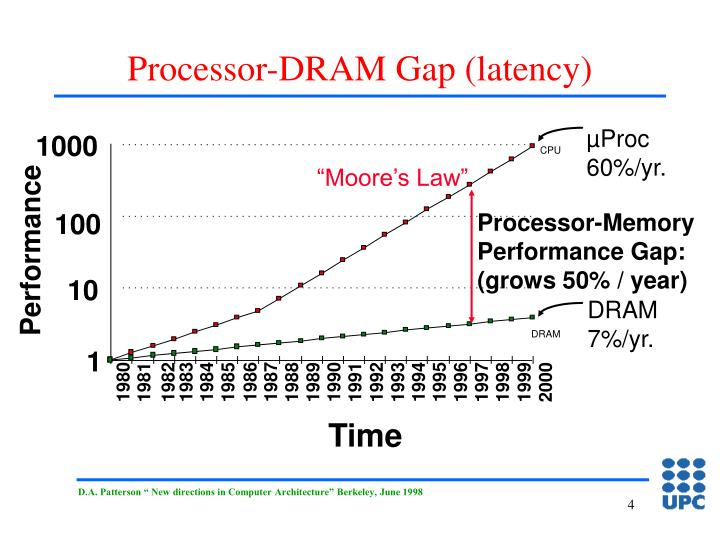 Processor-DRAM Gap (latency)