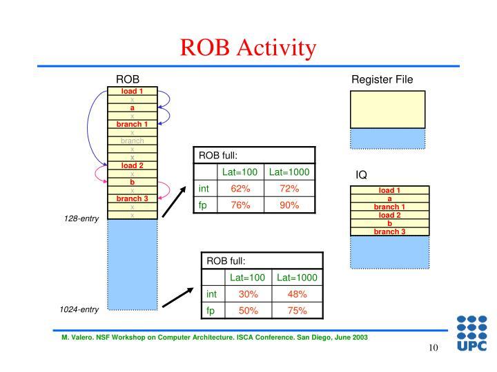 ROB Activity