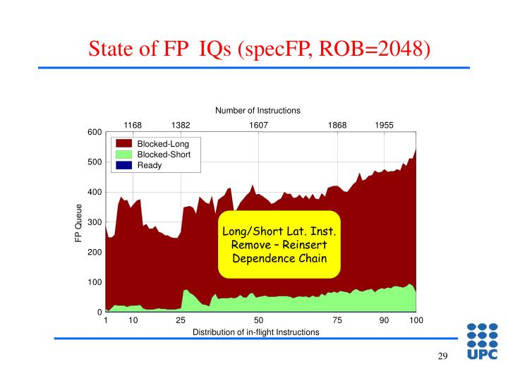 State of FP  IQs (specFP, ROB=2048)