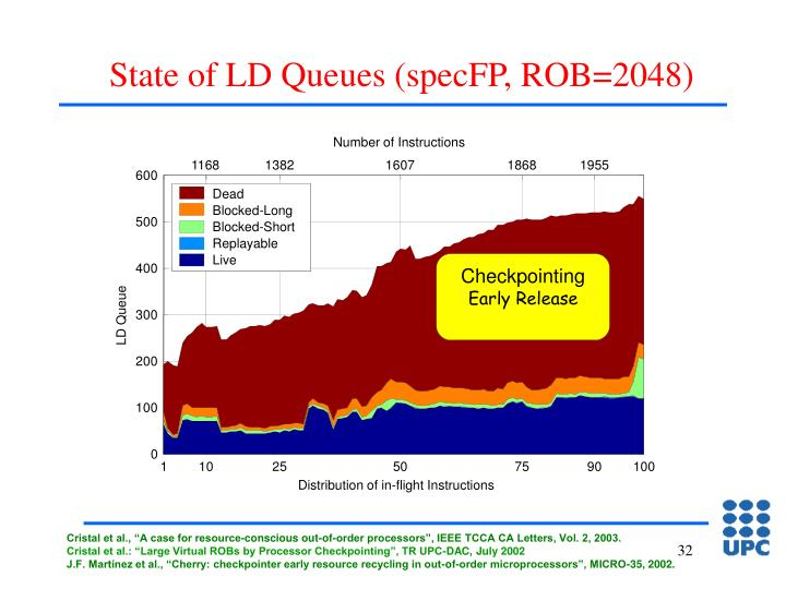 State of LD Queues (specFP, ROB=2048)