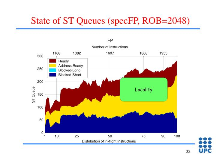 State of ST Queues (specFP, ROB=2048)