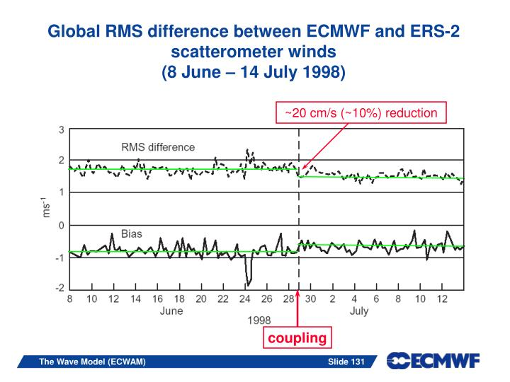 Global RMS difference between ECMWF and ERS-2 scatterometer winds