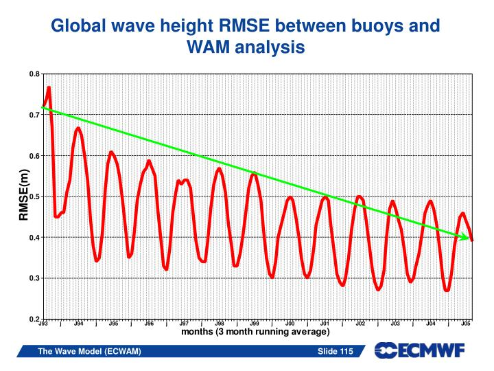 Global wave height RMSE between buoys and WAM analysis