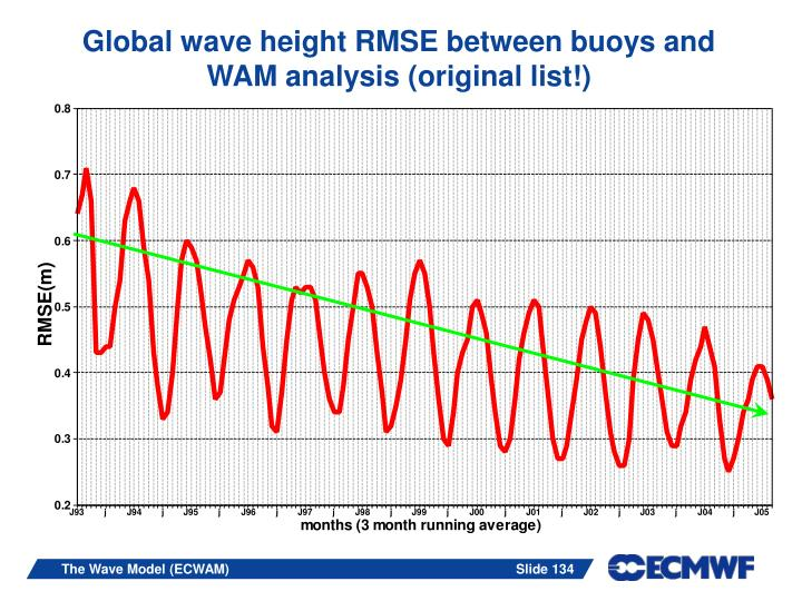 Global wave height RMSE between buoys and WAM analysis (original list!)