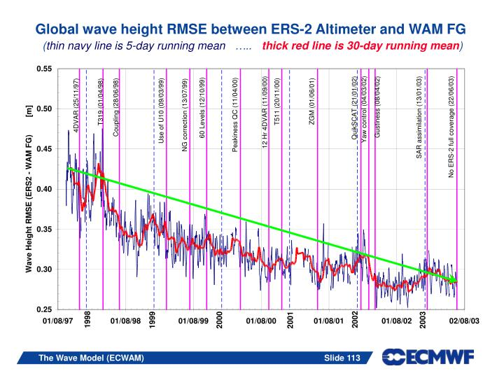 Global wave height RMSE between ERS-2 Altimeter and WAM FG