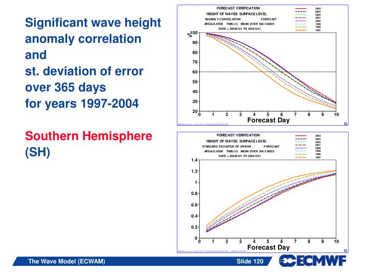 Significant wave height