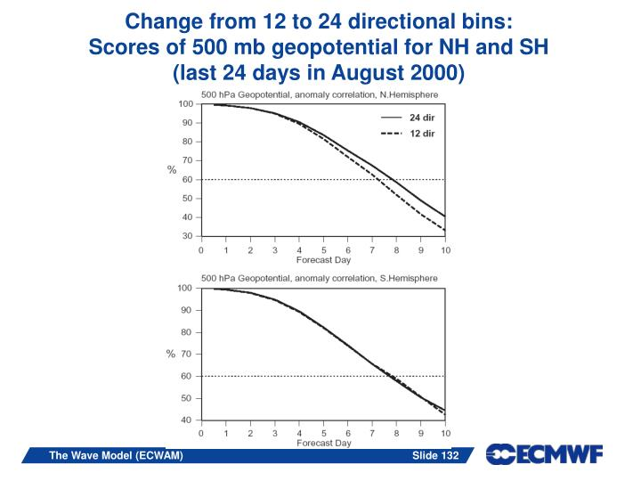 Change from 12 to 24 directional bins:
