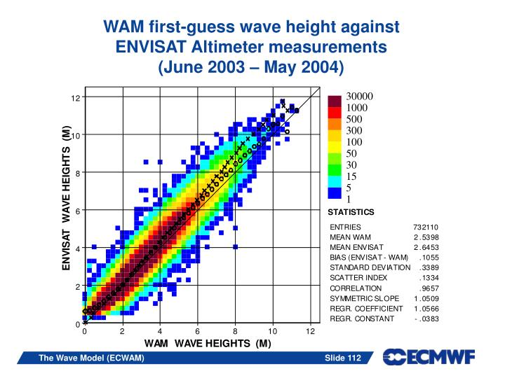 WAM first-guess wave height against