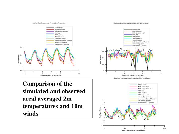Comparison of the simulated and observed