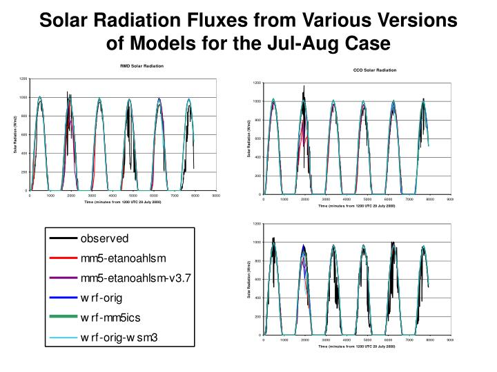 Solar Radiation Fluxes from Various Versions of Models for the Jul-Aug Case