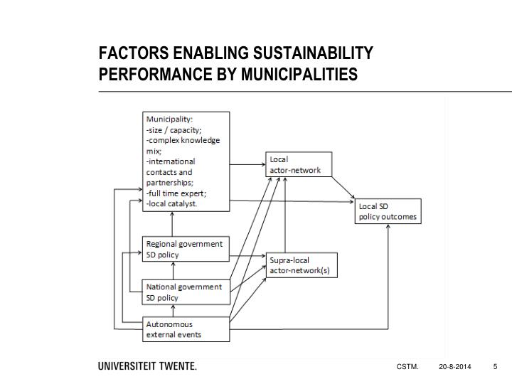 FACTORS ENABLING SUSTAINABILITY  PERFORMANCE BY MUNICIPALITIES