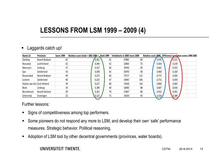 LESSONS FROM LSM 1999 – 2009 (4)