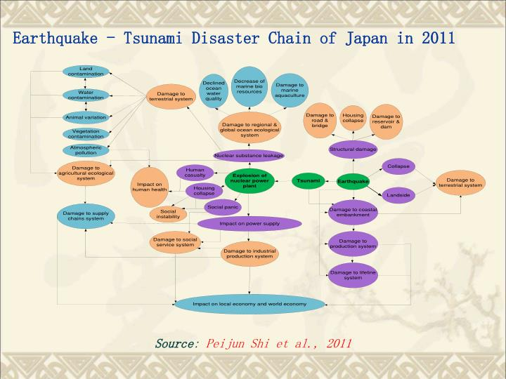 Earthquake - Tsunami Disaster Chain of Japan in 2011