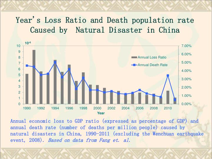 Year's Loss Ratio and Death population rate Caused by  Natural Disaster in China