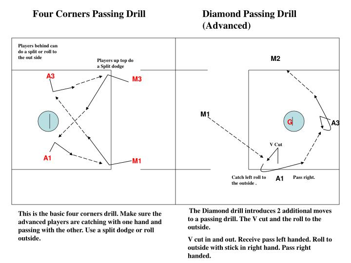 Four Corners Passing Drill