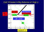 cold streams in big galaxies at high z