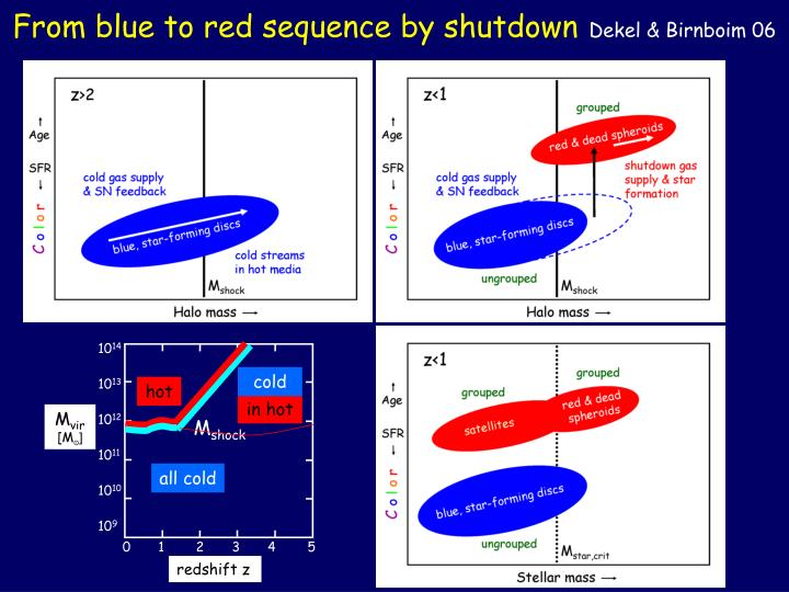 From blue to red sequence by shutdown