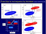 from blue to red sequence by shutdown dekel birnboim 06