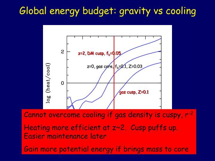 Global energy budget: gravity vs cooling
