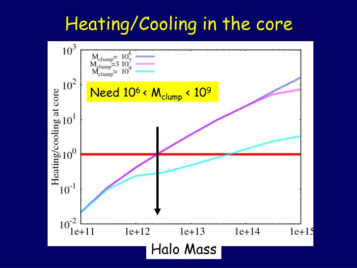 Heating/Cooling in the core