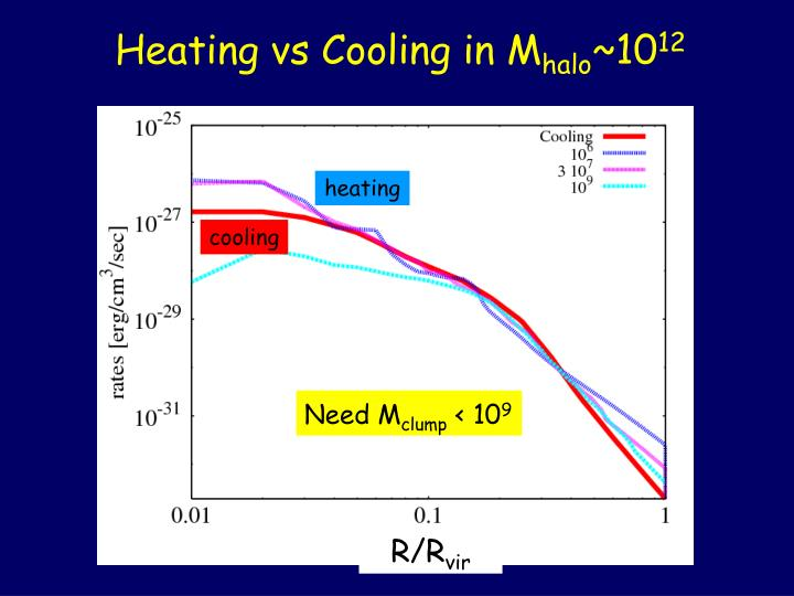 Heating vs Cooling in M