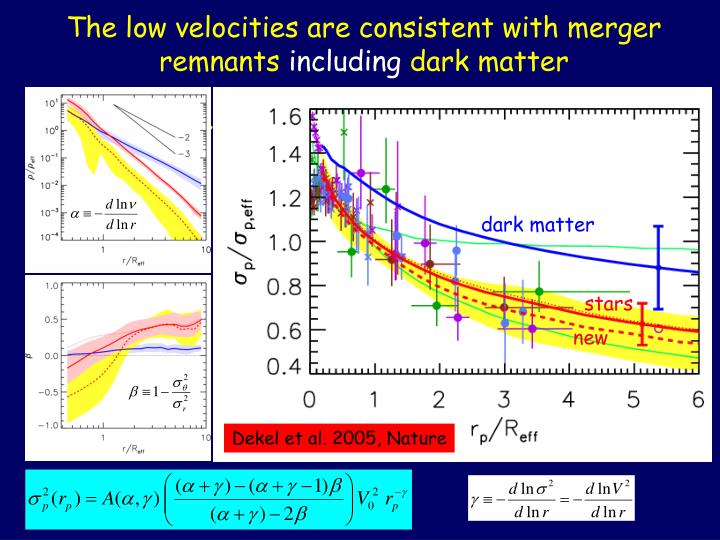 The low velocities are consistent with merger remnants