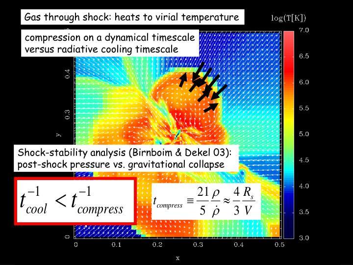 Shock-stability analysis (Birnboim & Dekel 03): post-shock pressure vs. gravitational collapse