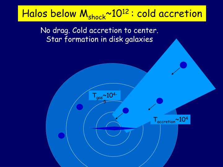 Halos below M